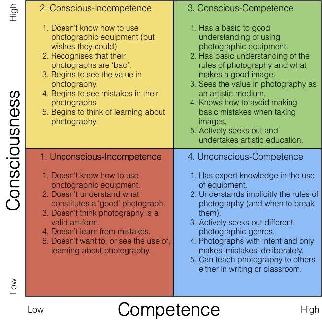 4-stages-of-competence