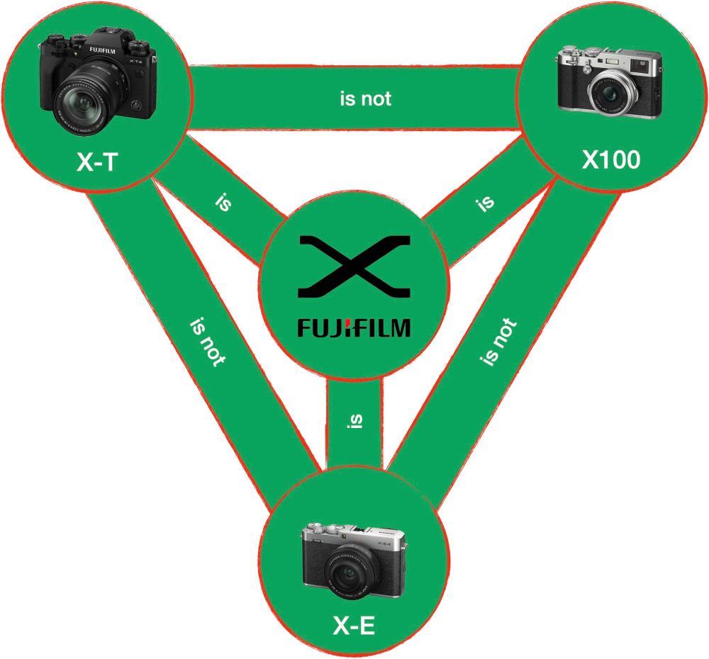My Fujifilm X Series Holy Trinity